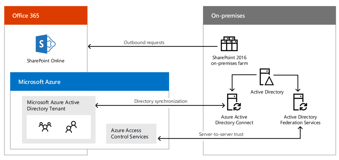 Hybrid Architecture Office 365 Sharepoint Online And Sharepoint